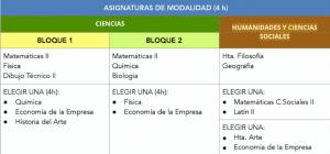 Asignaturas 2º Bachillerato Zaragoza
